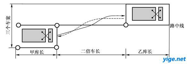 图例:   桩杆; 边线; 前进线; →倒车线   尺寸:   (1)桩长:二倍车长;前驱动车,加50厘米;   (2)桩宽:大型客车、城市公交车、大型货车、中型客车为车宽加70厘米;小型汽车、小型自动挡汽车、低速载货汽车为车宽加60厘米;   (3)路宽:车长的1.5倍;   (4)起点:距甲库外边线1.